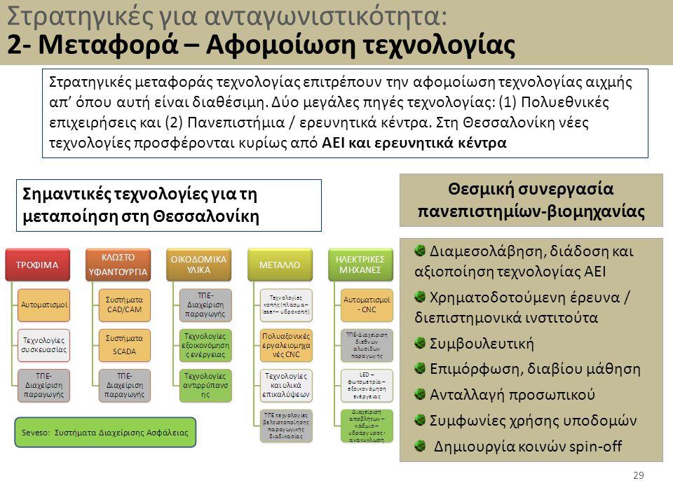 Θεσμική συνεργασία πανεπιστημίων-βιομηχανίας