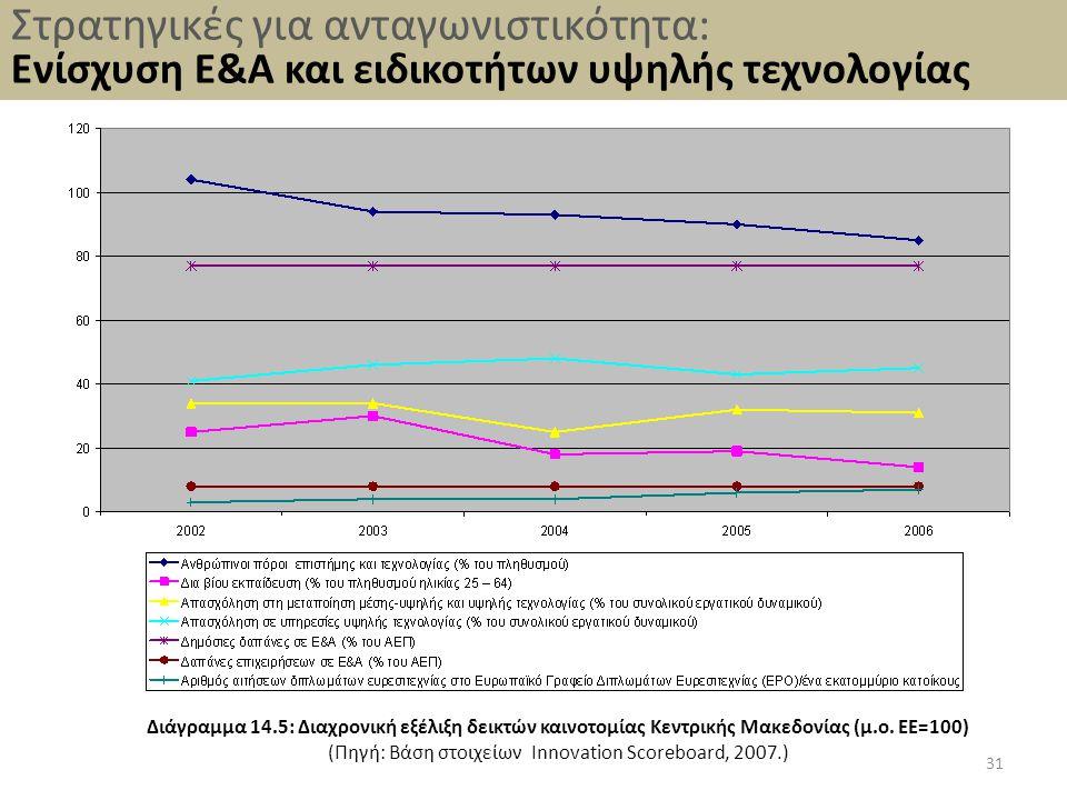 (Πηγή: Βάση στοιχείων Innovation Scoreboard, 2007.)