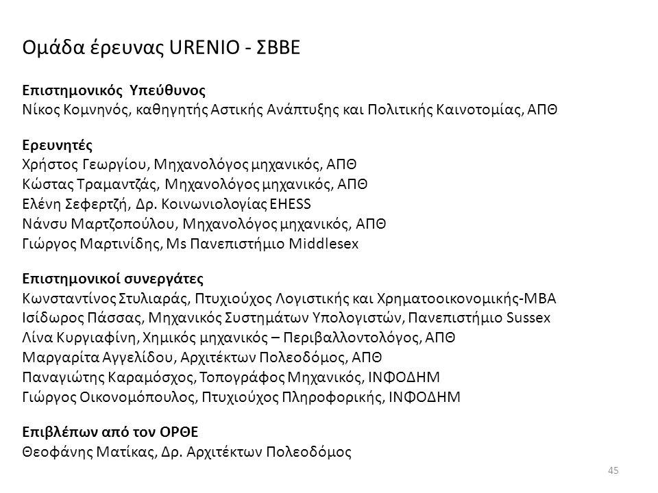 Ομάδα έρευνας URENIO - ΣΒΒΕ