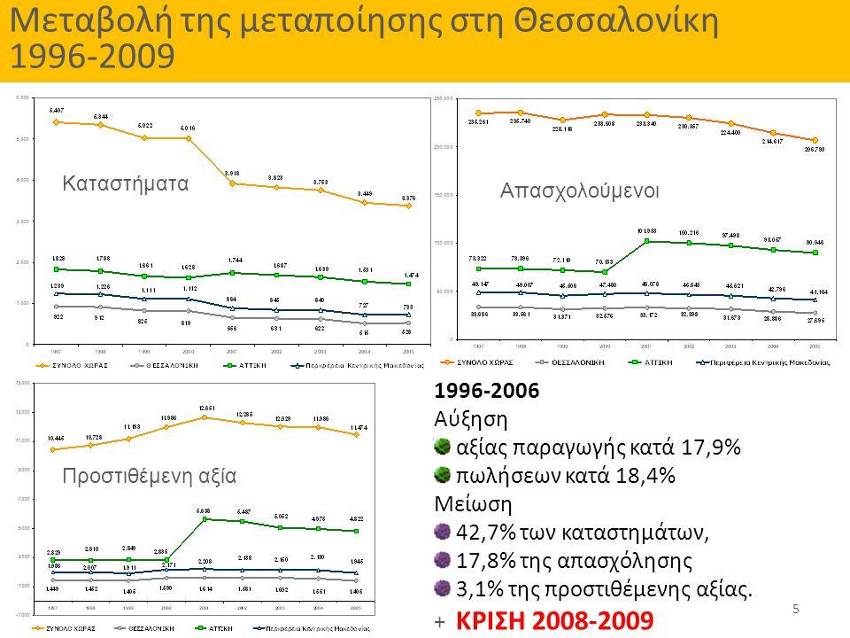 Μεταβολή της μεταποίησης στη Θεσσαλονίκη 1996-2009