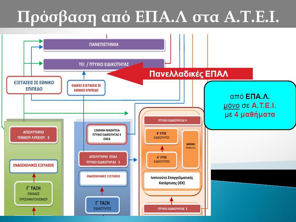 Πρόσβαση από ΕΠΑ.Λ στα Α.Τ.Ε.Ι.