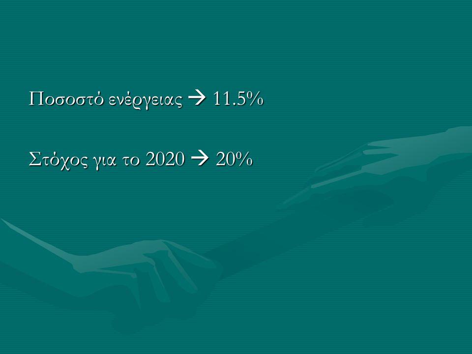 Ποσοστό ενέργειας  11.5% Στόχος για το 2020  20%
