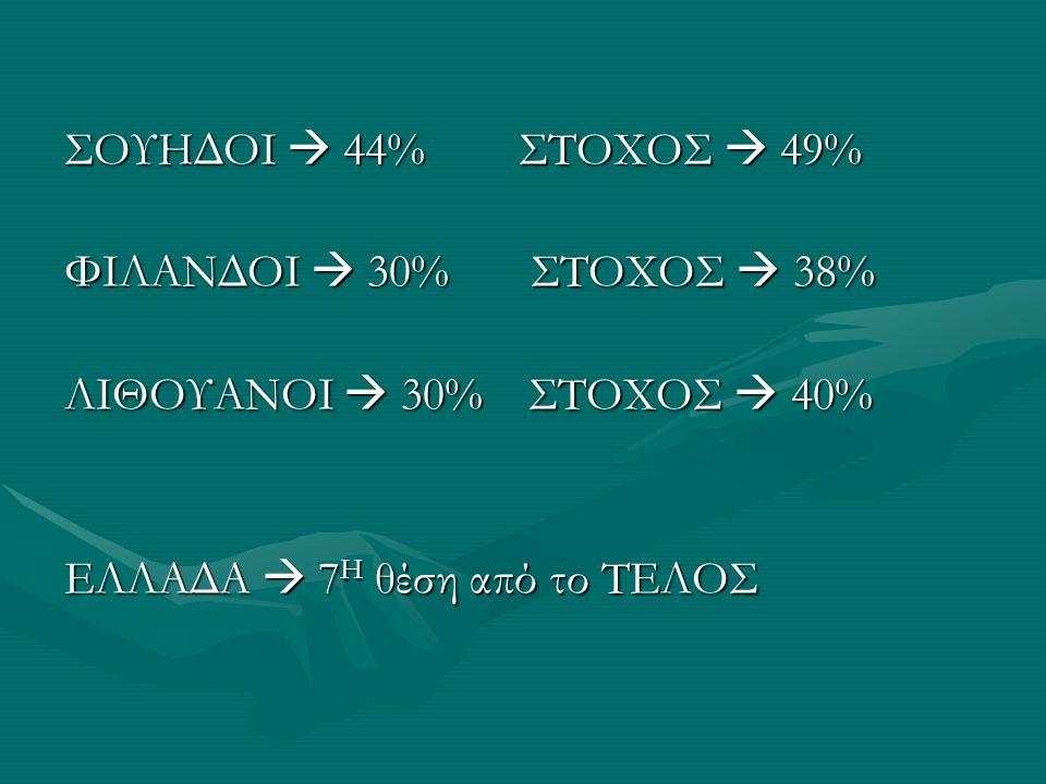 ΣΟΥΗΔΟΙ  44% ΣΤΟΧΟΣ  49% ΦΙΛΑΝΔΟΙ  30% ΣΤΟΧΟΣ  38% ΛΙΘΟΥΑΝΟΙ  30% ΣΤΟΧΟΣ  40%