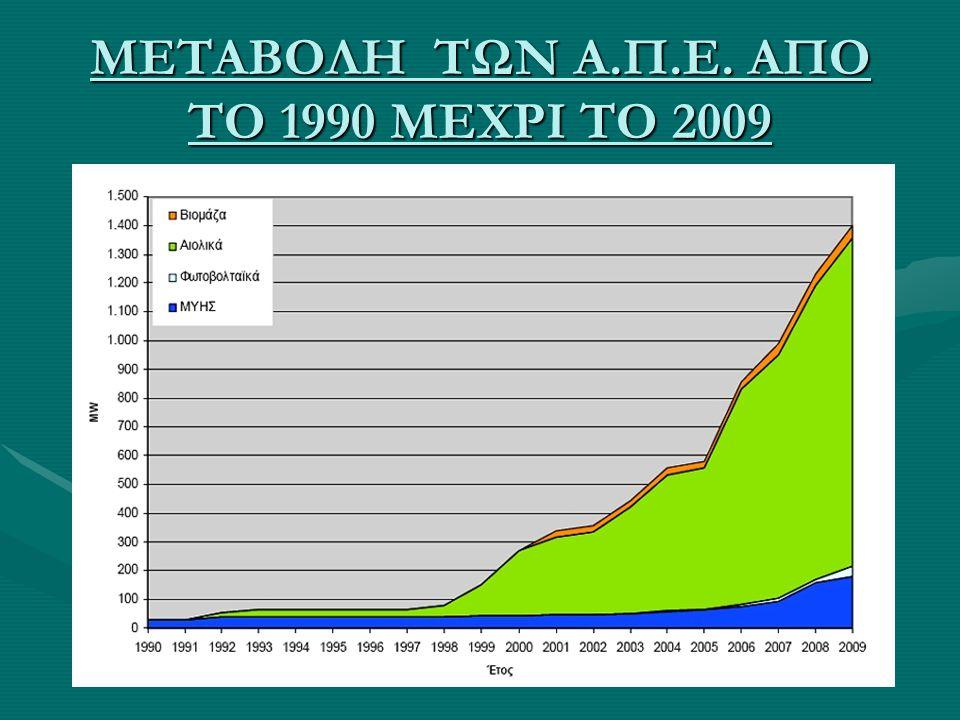 ΜΕΤΑΒΟΛΗ ΤΩΝ Α.Π.Ε. ΑΠΟ ΤΟ 1990 ΜΕΧΡΙ ΤΟ 2009