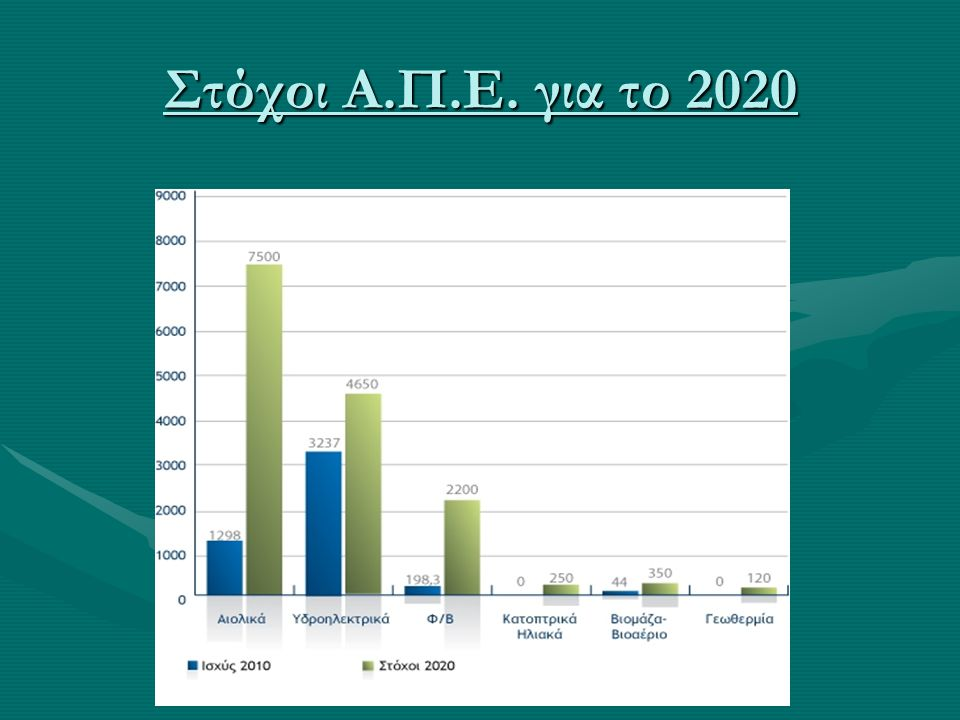 Στόχοι Α.Π.Ε. για το 2020