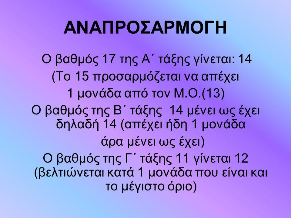 ΑΝΑΠΡΟΣΑΡΜΟΓΗ (Το 15 προσαρμόζεται να απέχει 1 μονάδα από τον Μ.Ο.(13)