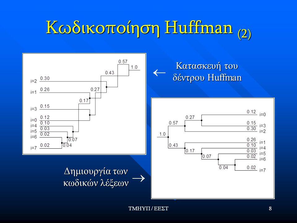 Κωδικοποίηση Huffman (2)