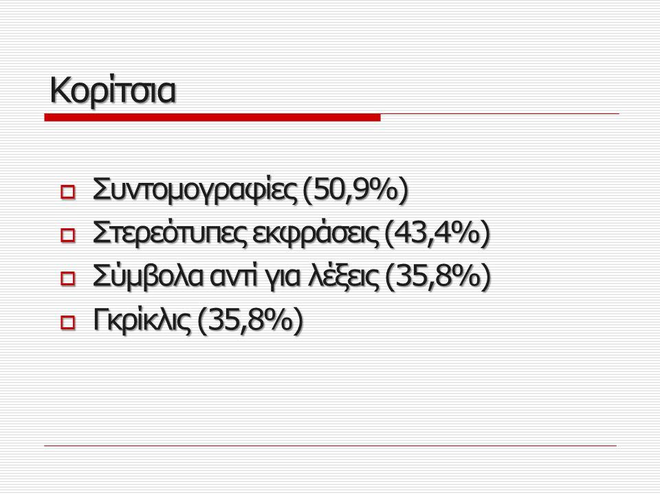 Κορίτσια Συντομογραφίες (50,9%) Στερεότυπες εκφράσεις (43,4%)