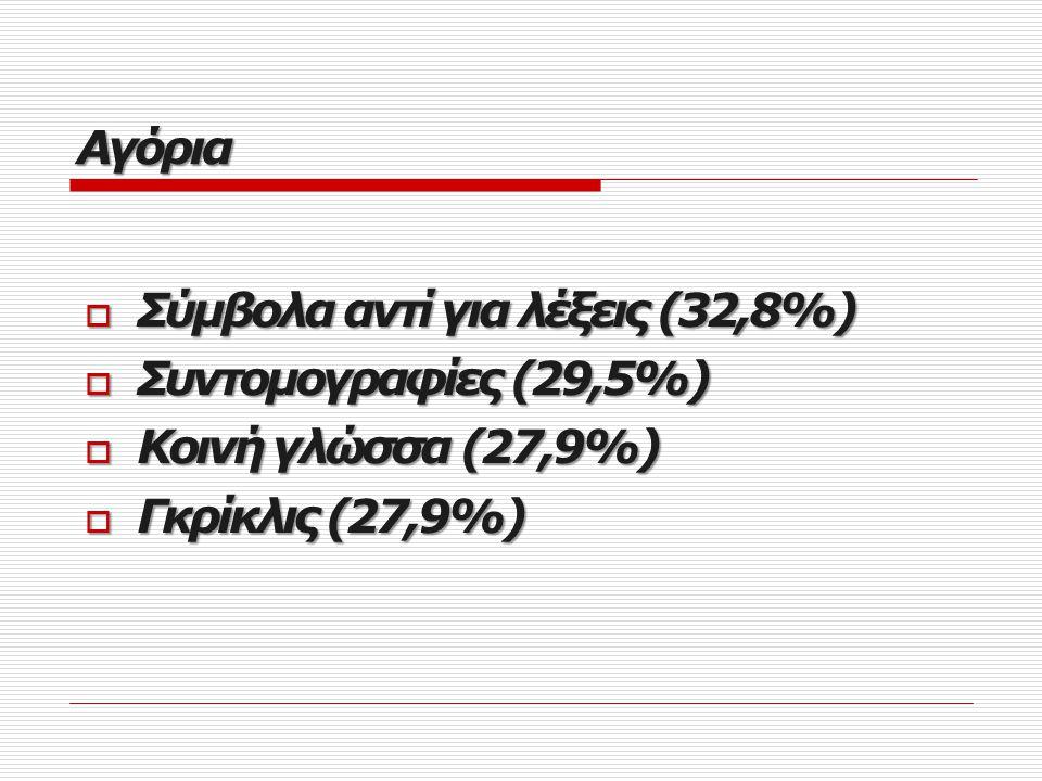 Αγόρια Σύμβολα αντί για λέξεις (32,8%) Συντομογραφίες (29,5%) Κοινή γλώσσα (27,9%) Γκρίκλις (27,9%)