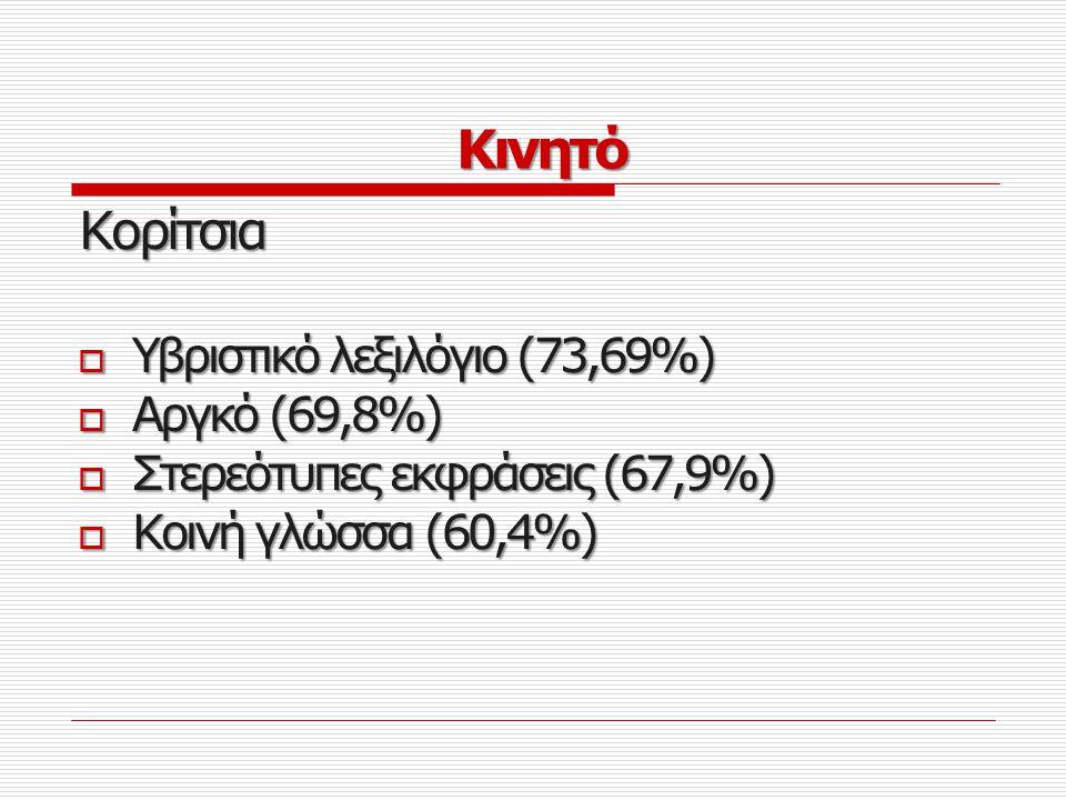 Κινητό Κορίτσια Υβριστικό λεξιλόγιο (73,69%) Αργκό (69,8%)