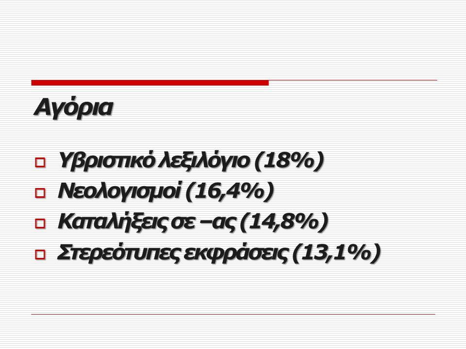 Αγόρια Υβριστικό λεξιλόγιο (18%) Νεολογισμοί (16,4%)