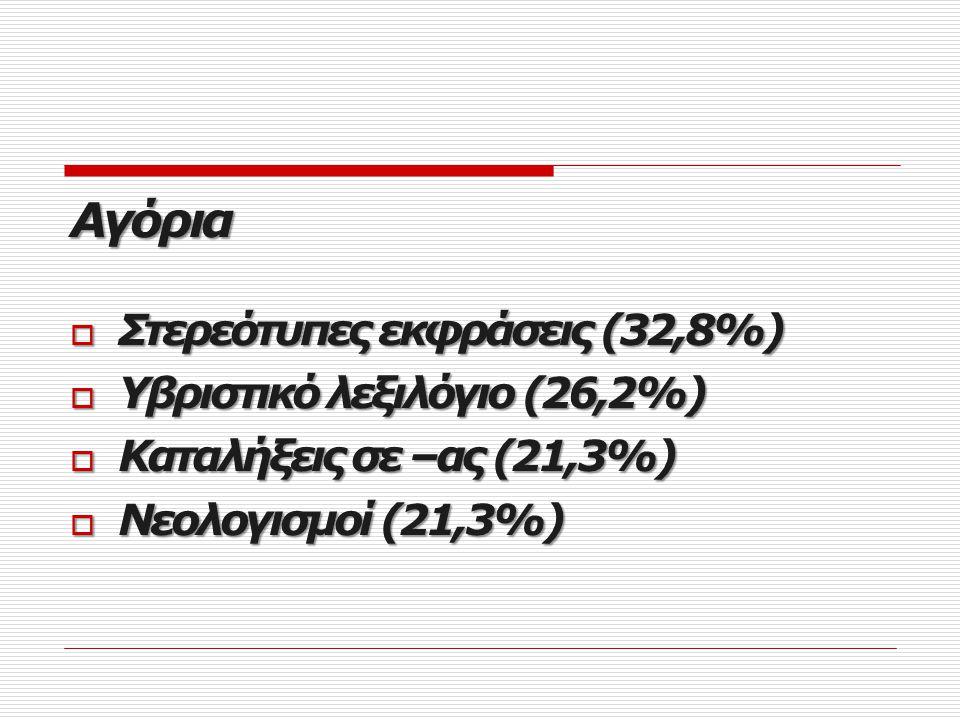 Αγόρια Στερεότυπες εκφράσεις (32,8%) Υβριστικό λεξιλόγιο (26,2%)