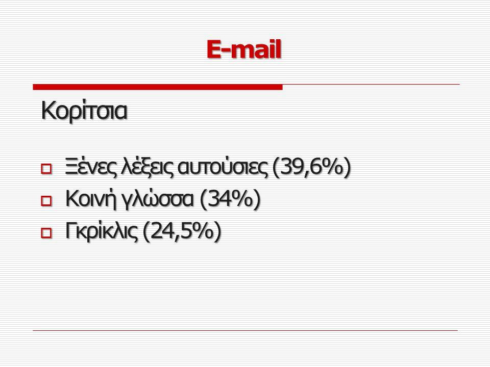 E-mail Κορίτσια Ξένες λέξεις αυτούσιες (39,6%) Κοινή γλώσσα (34%)