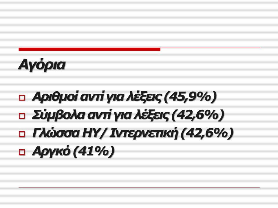Αγόρια Αριθμοί αντί για λέξεις (45,9%) Σύμβολα αντί για λέξεις (42,6%)
