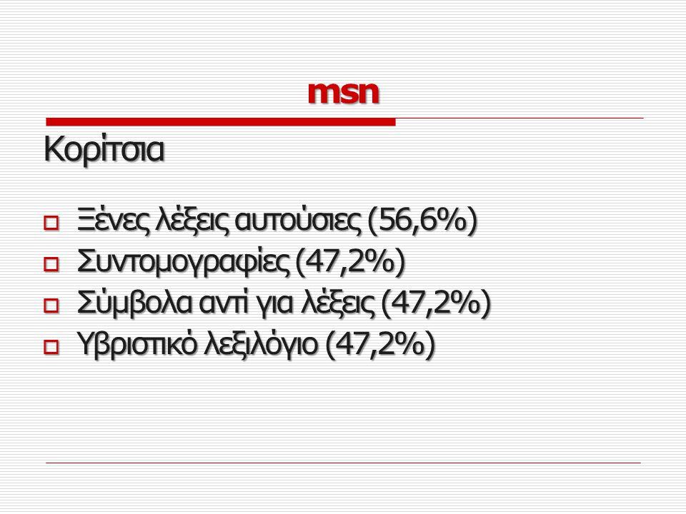 msn Κορίτσια Ξένες λέξεις αυτούσιες (56,6%) Συντομογραφίες (47,2%)