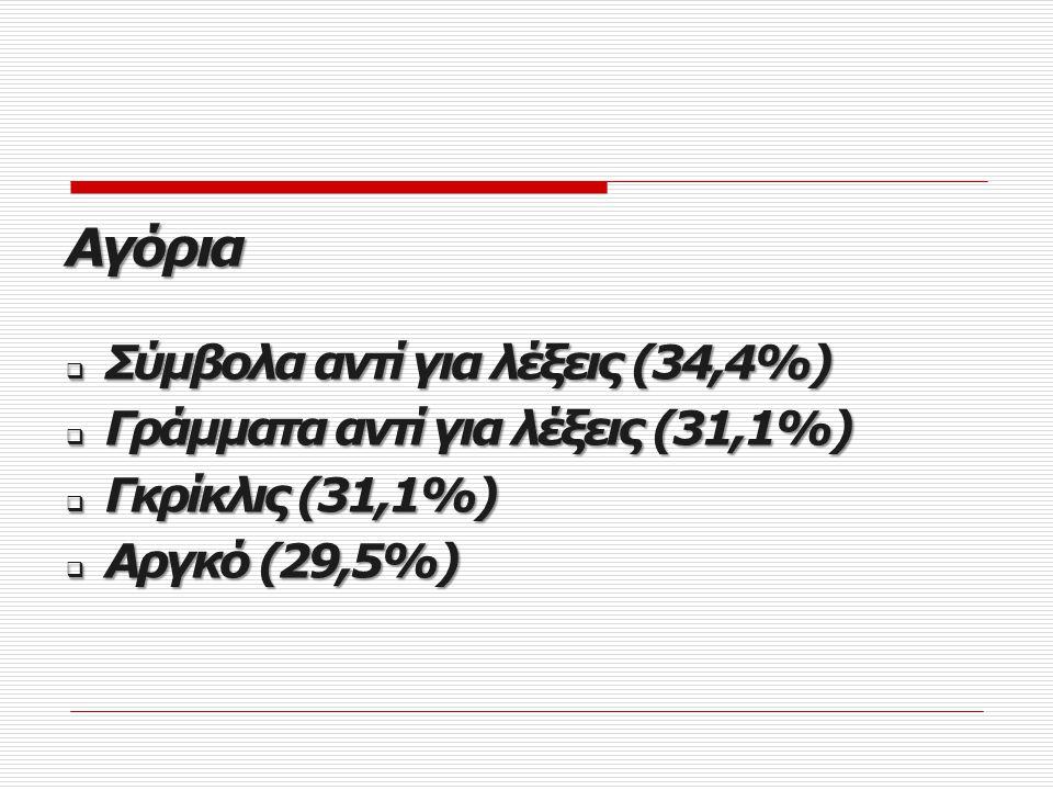 Αγόρια Σύμβολα αντί για λέξεις (34,4%)