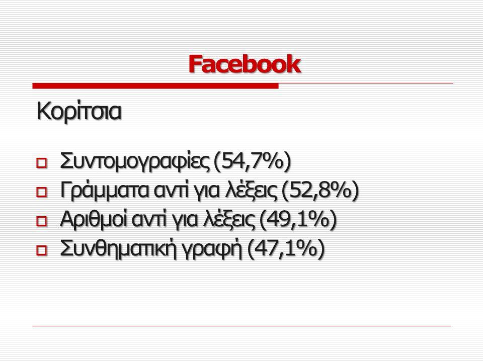 Facebook Κορίτσια Συντομογραφίες (54,7%)