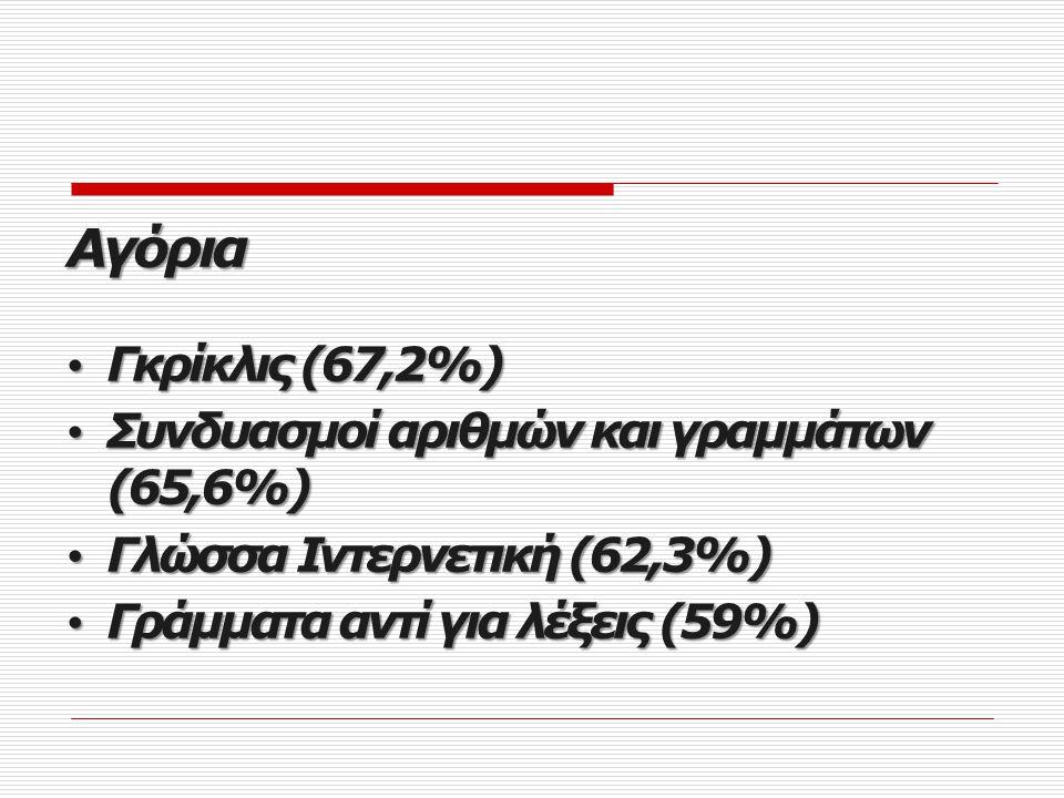 Αγόρια Γκρίκλις (67,2%) Συνδυασμοί αριθμών και γραμμάτων (65,6%)