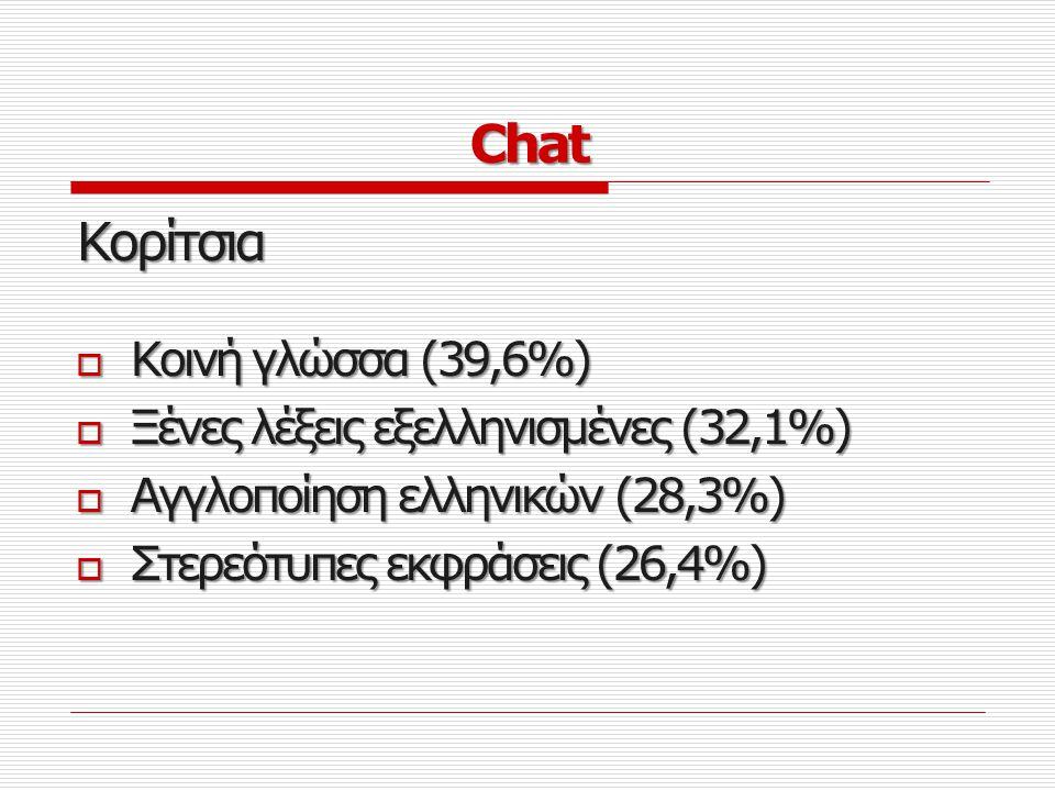 Chat Κορίτσια Κοινή γλώσσα (39,6%) Ξένες λέξεις εξελληνισμένες (32,1%)