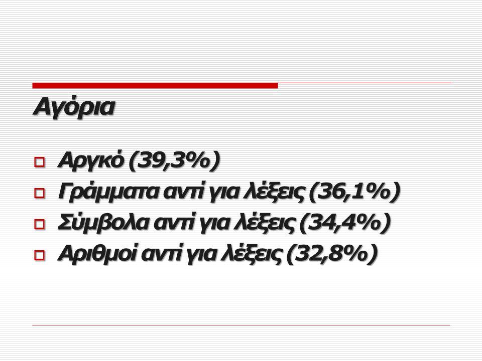 Αγόρια Αργκό (39,3%) Γράμματα αντί για λέξεις (36,1%)