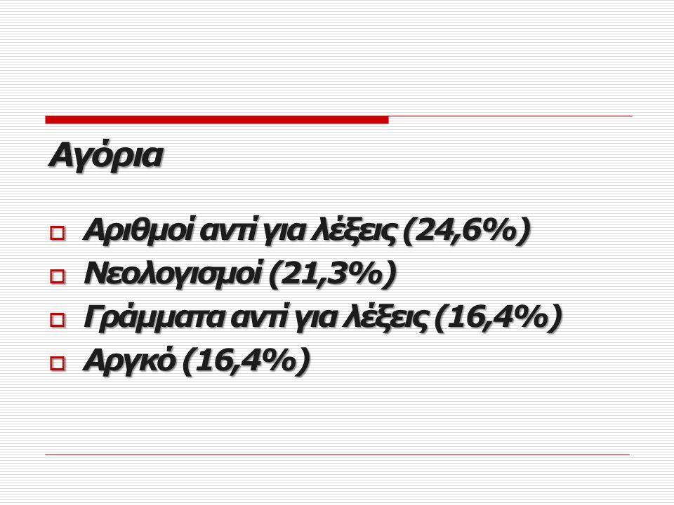 Αγόρια Αριθμοί αντί για λέξεις (24,6%) Νεολογισμοί (21,3%)