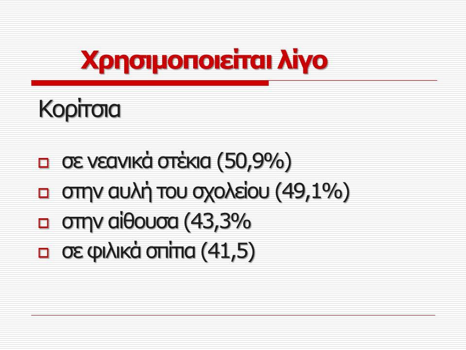 Χρησιμοποιείται λίγο Κορίτσια σε νεανικά στέκια (50,9%)