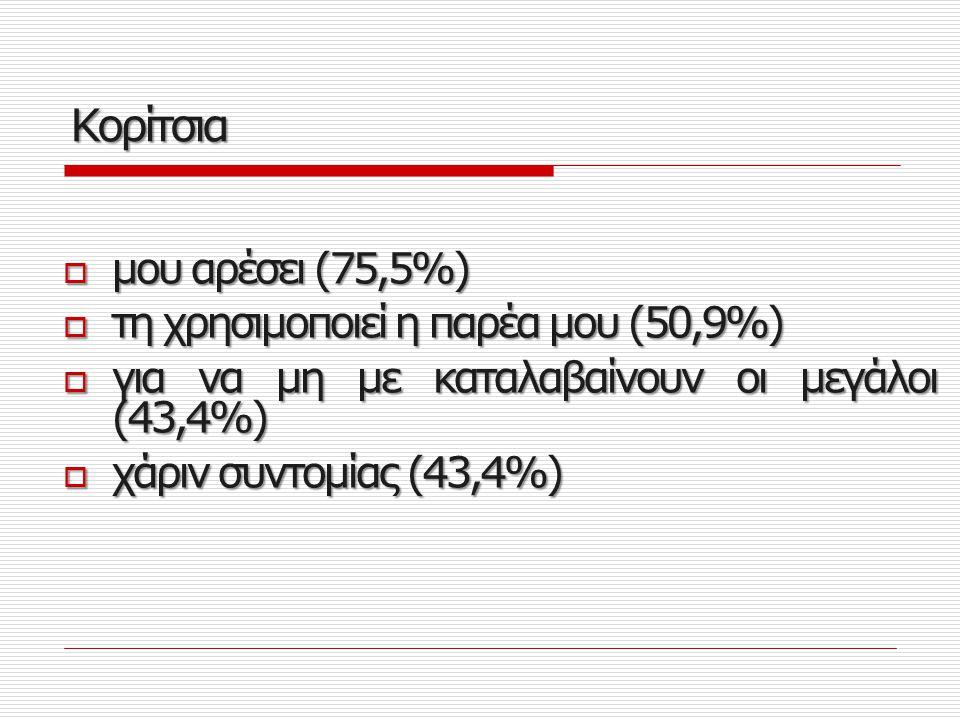 Κορίτσια μου αρέσει (75,5%) τη χρησιμοποιεί η παρέα μου (50,9%)