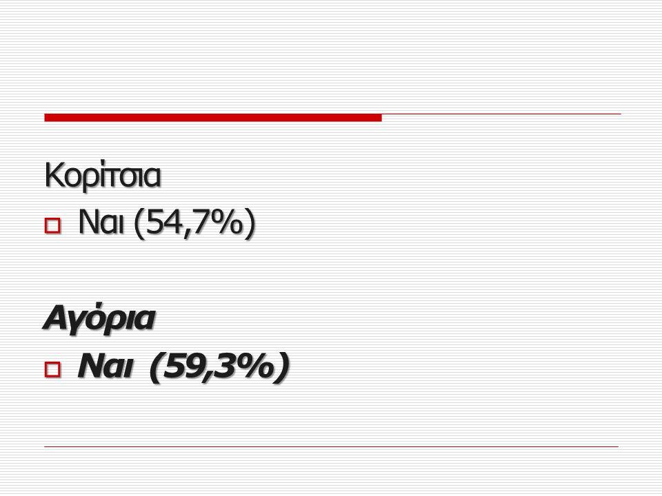 Κορίτσια Ναι (54,7%) Αγόρια Ναι (59,3%)