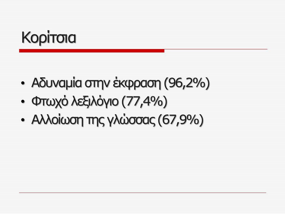Κορίτσια Αδυναμία στην έκφραση (96,2%) Φτωχό λεξιλόγιο (77,4%)
