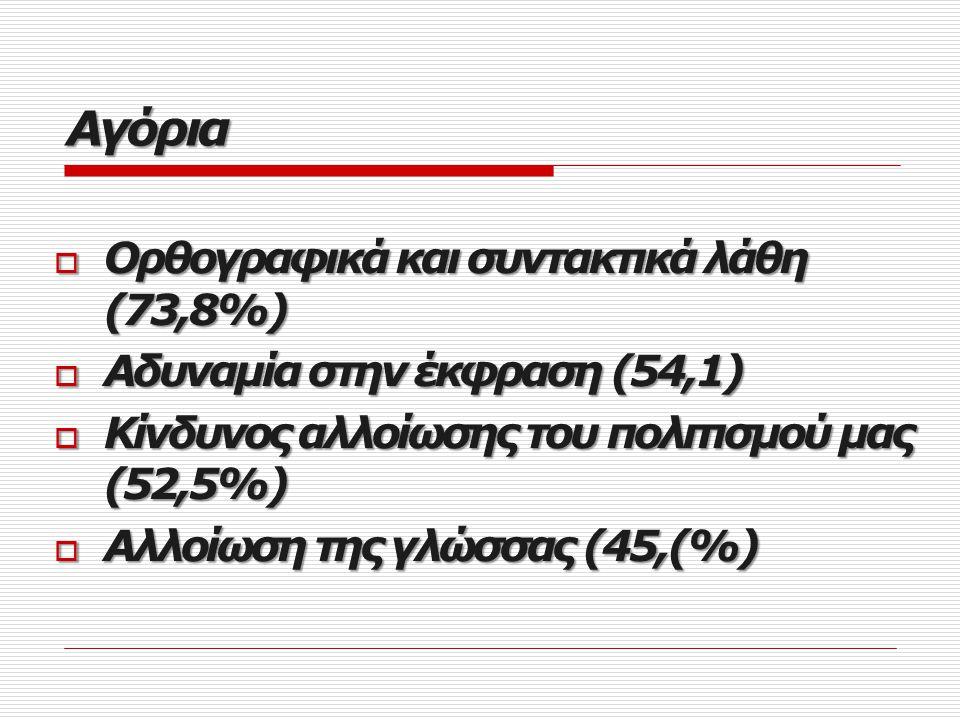 Αγόρια Ορθογραφικά και συντακτικά λάθη (73,8%)