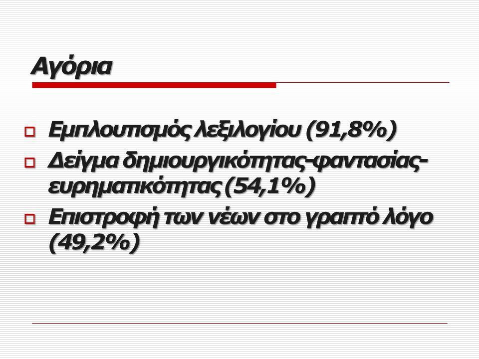 Αγόρια Εμπλουτισμός λεξιλογίου (91,8%)