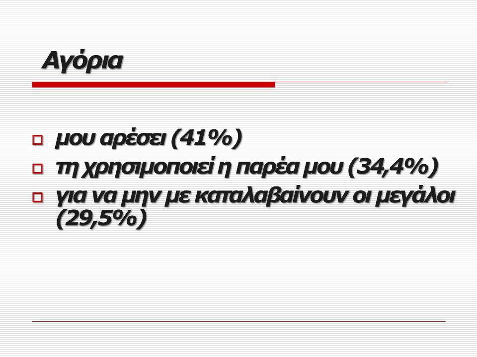 Αγόρια μου αρέσει (41%) τη χρησιμοποιεί η παρέα μου (34,4%)