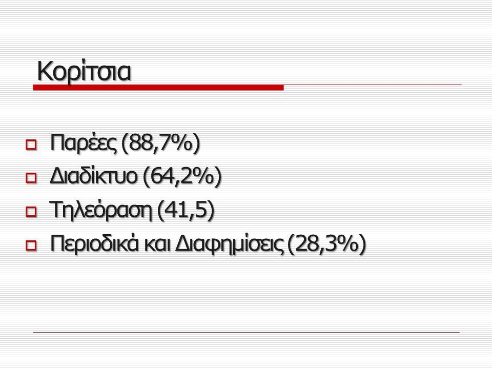 Κορίτσια Παρέες (88,7%) Διαδίκτυο (64,2%) Τηλεόραση (41,5)