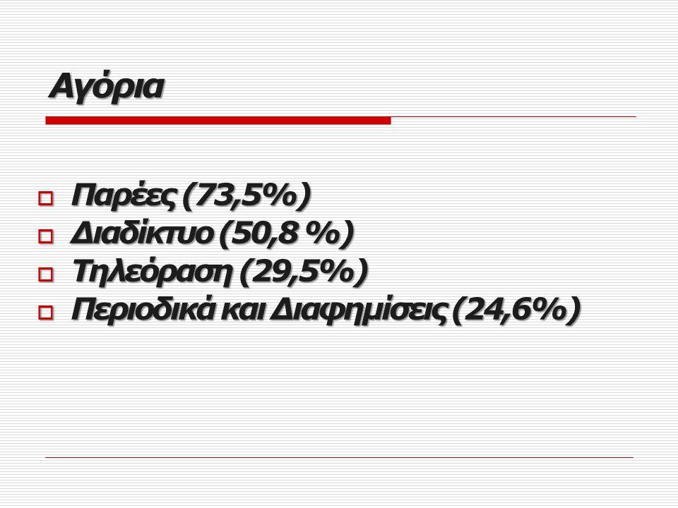 Αγόρια Παρέες (73,5%) Διαδίκτυο (50,8 %) Τηλεόραση (29,5%)