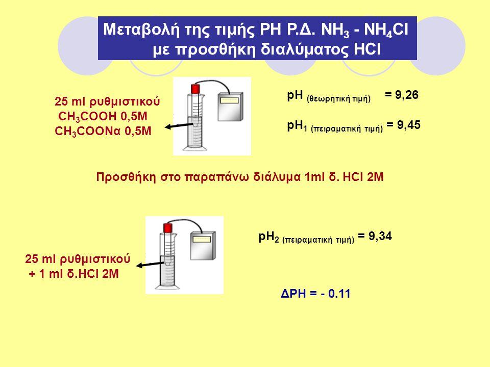 Μεταβολή της τιμής ΡΗ Ρ.Δ. ΝΗ3 - ΝΗ4Cl με προσθήκη διαλύματος ΗCl