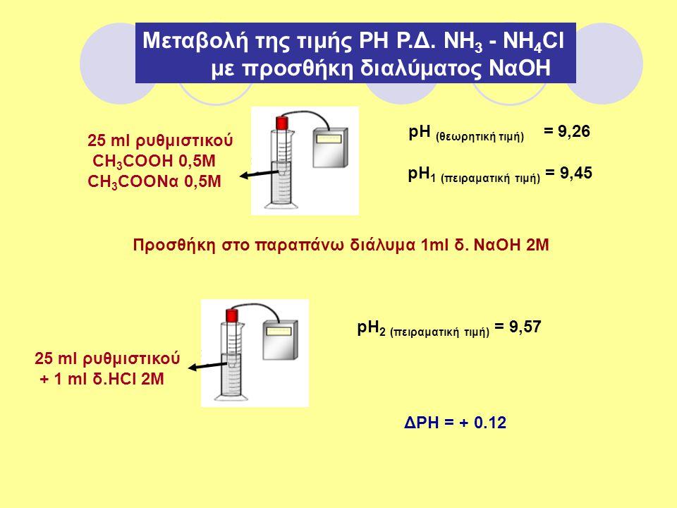 Μεταβολή της τιμής ΡΗ Ρ.Δ. ΝΗ3 - ΝΗ4Cl με προσθήκη διαλύματος NαOH