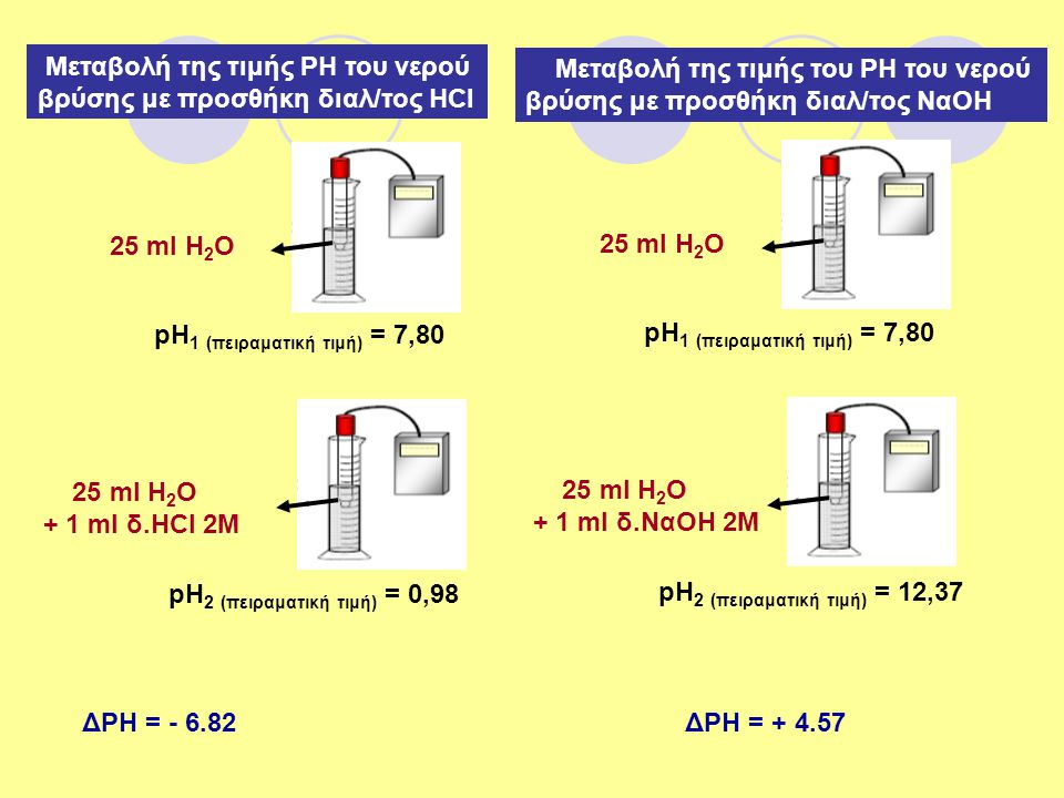 Μεταβολή της τιμής ΡΗ του νερού βρύσης με προσθήκη διαλ/τος ΗCl