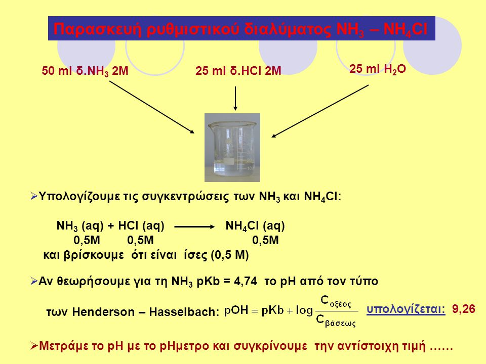 Παρασκευή ρυθμιστικού διαλύματος ΝΗ3 – ΝΗ4Cl