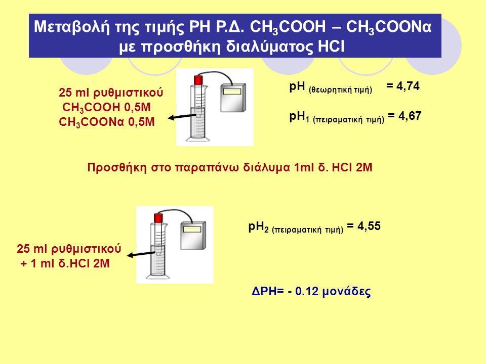 Μεταβολή της τιμής ΡΗ Ρ.Δ. CH3COOH – CH3COONα