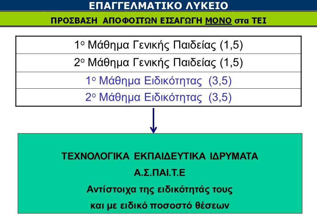 1ο Μάθημα Γενικής Παιδείας (1,5) 2ο Μάθημα Γενικής Παιδείας (1,5)