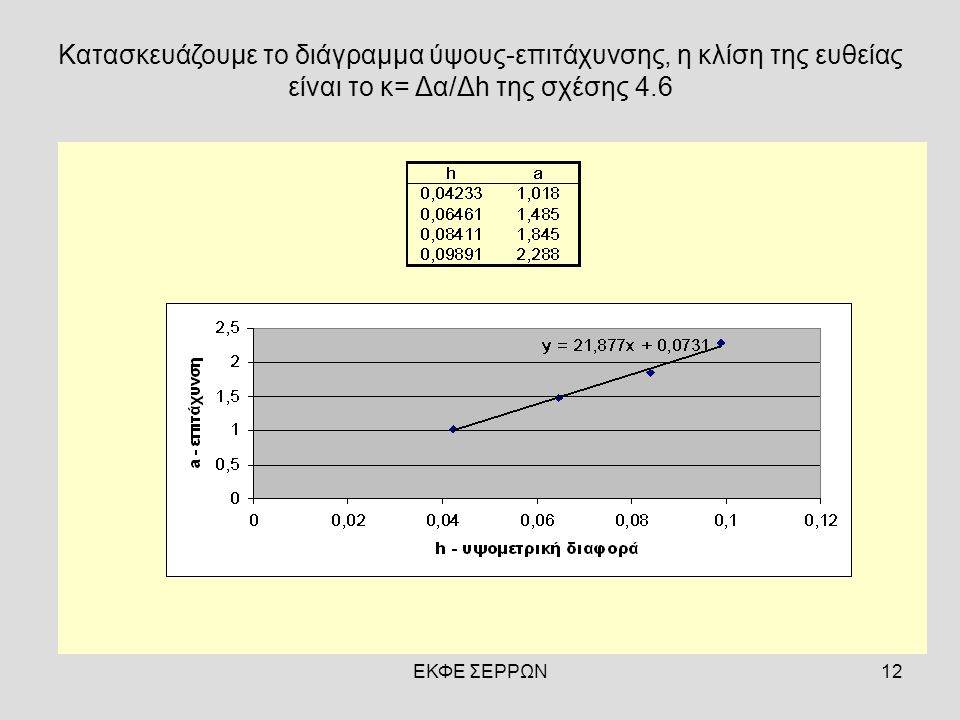 Κατασκευάζουμε το διάγραμμα ύψους-επιτάχυνσης, η κλίση της ευθείας είναι το κ= Δα/Δh της σχέσης 4.6