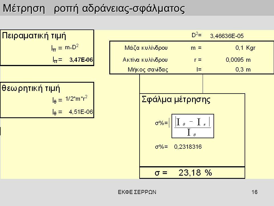 Μέτρηση ροπή αδράνειας-σφάλματος
