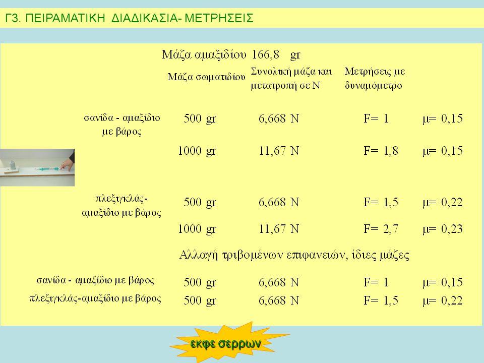 Γ3. ΠΕΙΡΑΜΑΤΙΚΗ ΔΙΑΔΙΚΑΣΙΑ- ΜΕΤΡΗΣΕΙΣ