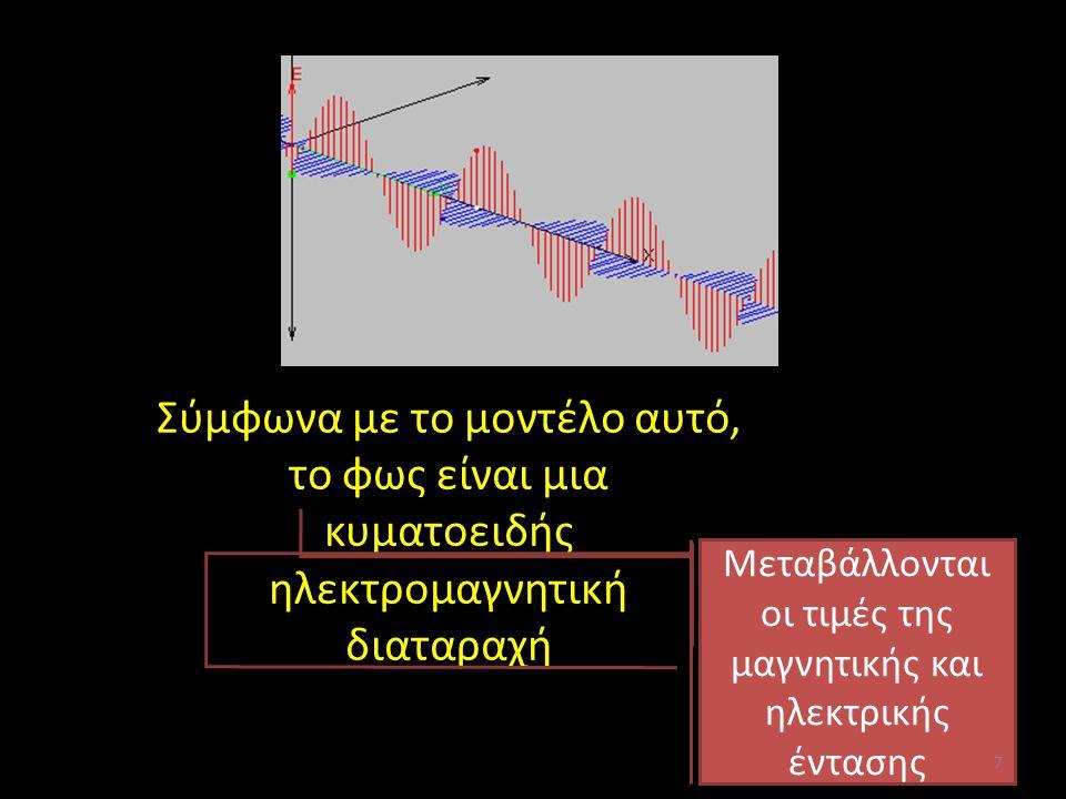 Σύμφωνα με το μοντέλο αυτό, το φως είναι μια κυματοειδής