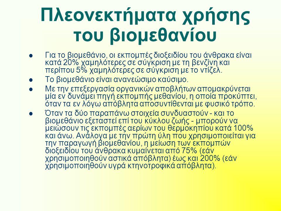 Πλεονεκτήματα χρήσης του βιομεθανίου
