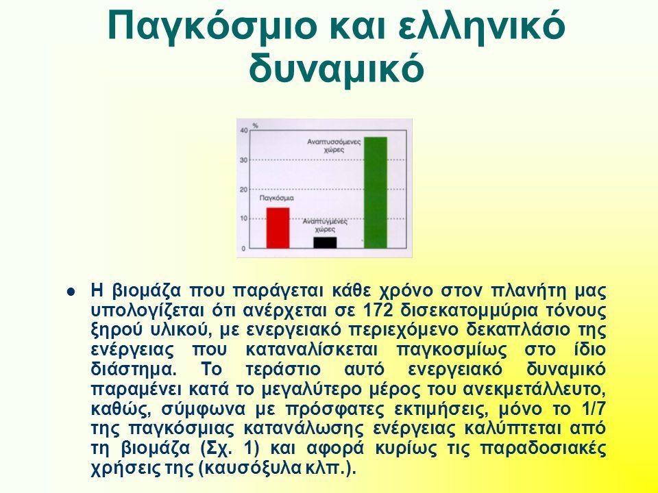 Παγκόσμιο και ελληνικό δυναμικό