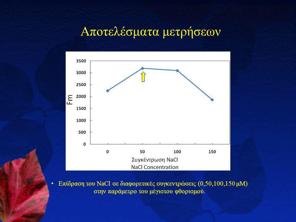 Αποτελέσματα μετρήσεων
