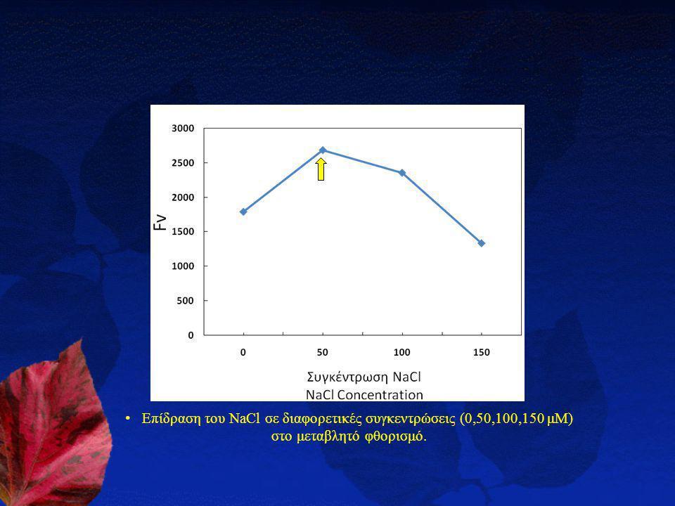 Επίδραση του NaCl σε διαφορετικές συγκεντρώσεις (0,50,100,150 μΜ) στο μεταβλητό φθορισμό.