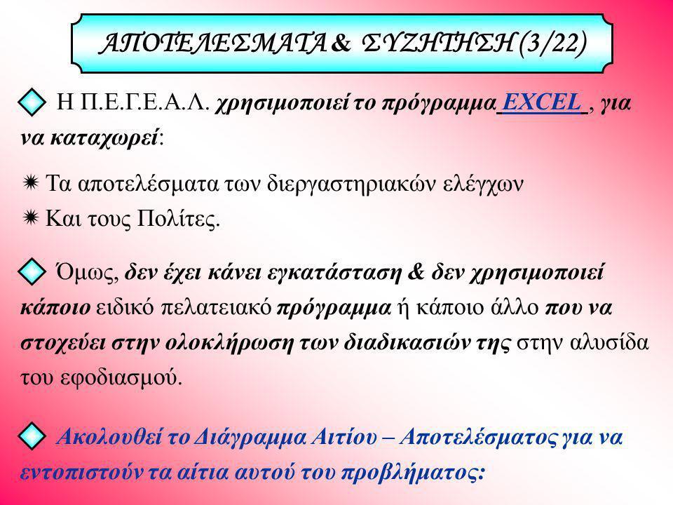 ΑΠΟΤΕΛΕΣΜΑΤΑ & ΣΥΖΗΤΗΣΗ (3/22)
