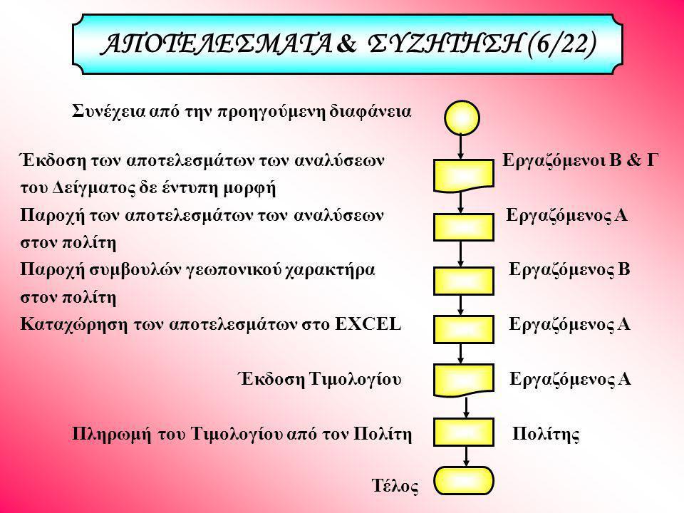 ΑΠΟΤΕΛΕΣΜΑΤΑ & ΣΥΖΗΤΗΣΗ (6/22)